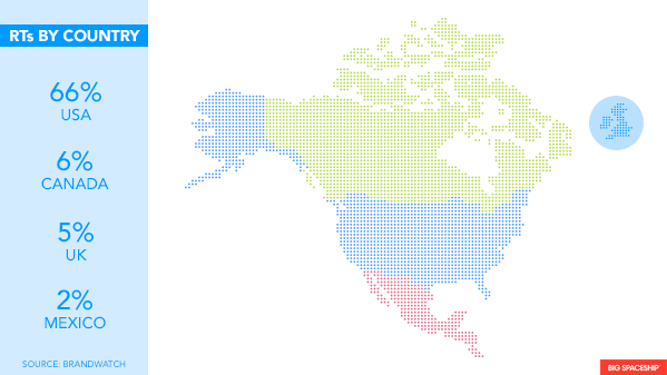 Retweets in North America